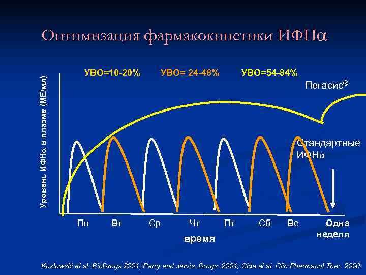 Оптимизация фармакокинетики ИФН      УВО=10 -20%