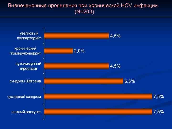 Внепеченочные проявления при хронической HСV инфекции    (N=203)