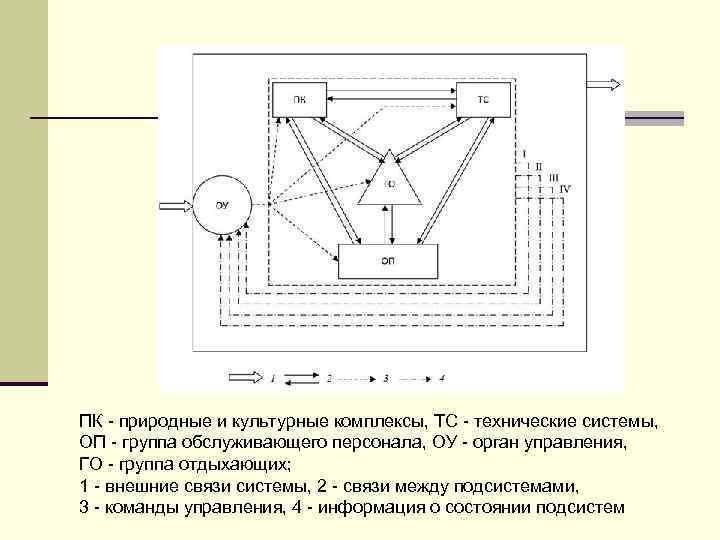 ПК - природные и культурные комплексы, ТС - технические системы, ОП - группа обслуживающего