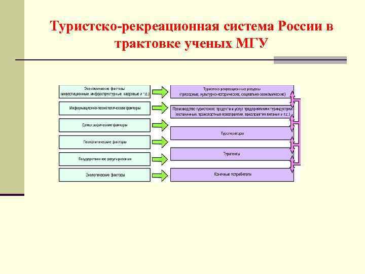 Туристско-рекреационная система России в   трактовке ученых МГУ