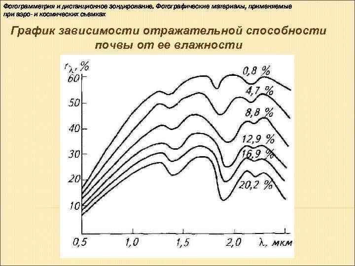 Фотограмметрия и дистанционное зондирование. Фотографические материалы, применяемые при аэро- и космических съемках  График