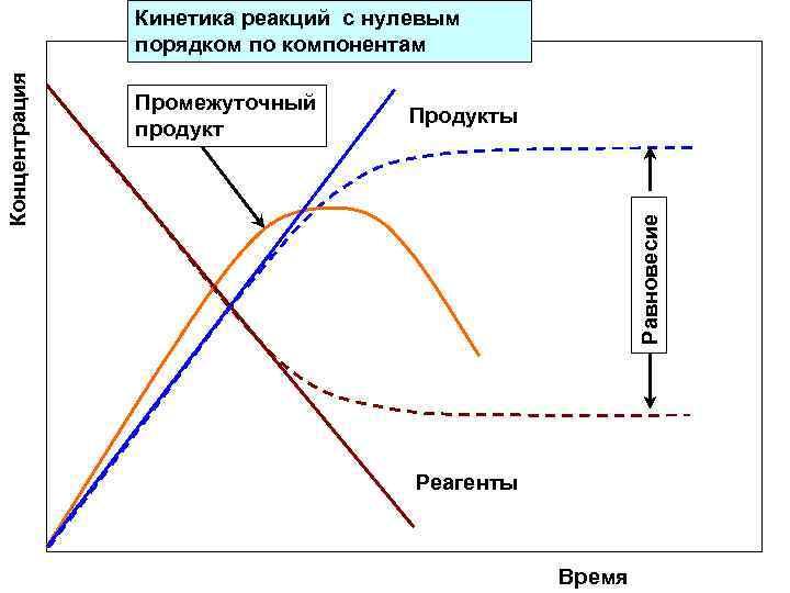 Кинетика реакций с нулевым    порядком по компонентам