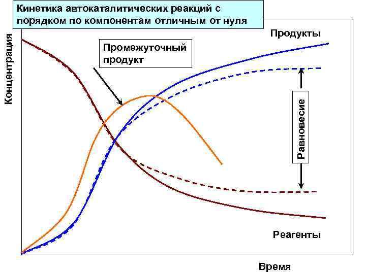 Кинетика автокаталитических реакций с    порядком по компонентам