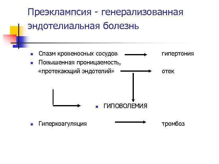 Преэклампсия - генерализованная эндотелиальная болезнь n  Спазм кровеносных сосудов  гипертония n