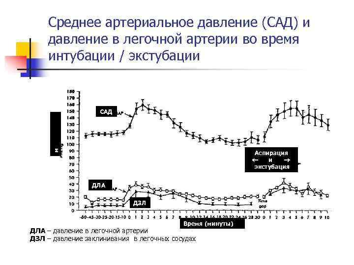 Среднее артериальное давление (САД) и давление в легочной артерии во время интубации /