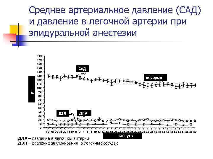 Среднее артериальное давление (САД) и давление в легочной артерии при эпидуральной анестезии