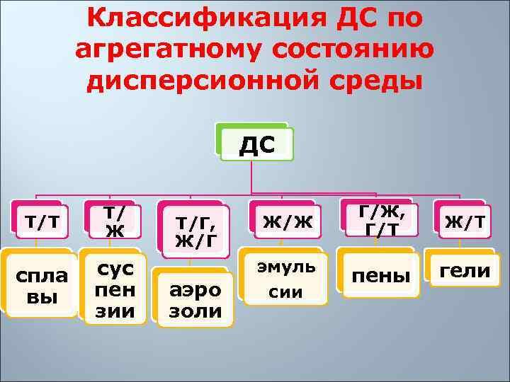 Классификация ДС по   агрегатному состоянию   дисперсионной среды
