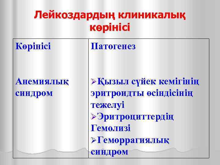 Лейкоздардың клиникалық   көрінісі Көрінісі  Патогенез  Анемиялық  Қызыл