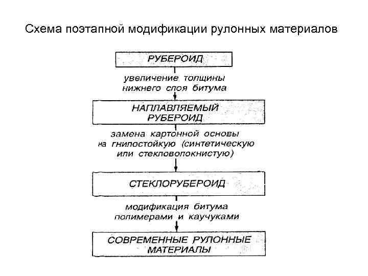 Схема поэтапной модификации рулонных материалов