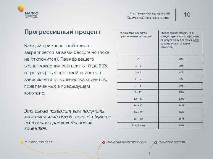 Партнерская программа    Схемы работы партнеров:
