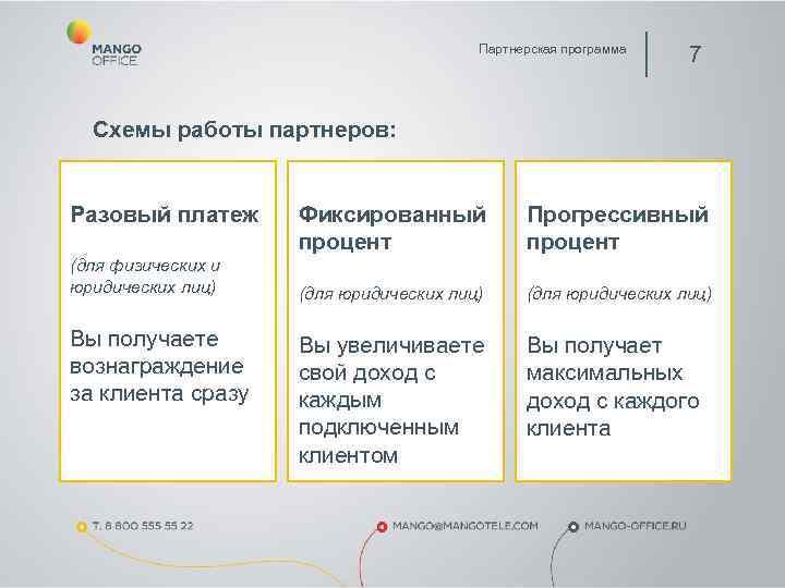 Партнерская программа      7 Схемы работы
