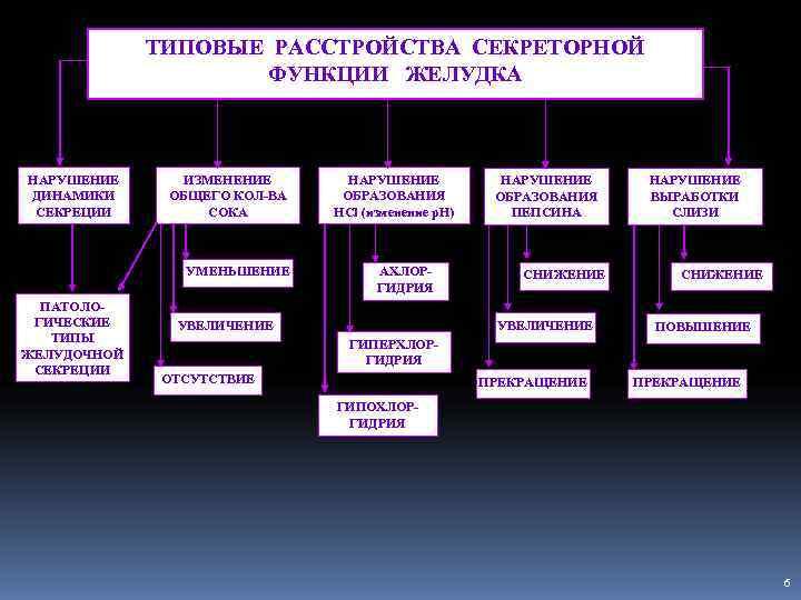 ТИПОВЫЕ РАССТРОЙСТВА СЕКРЕТОРНОЙ     ФУНКЦИИ ЖЕЛУДКА  НАРУШЕНИЕ
