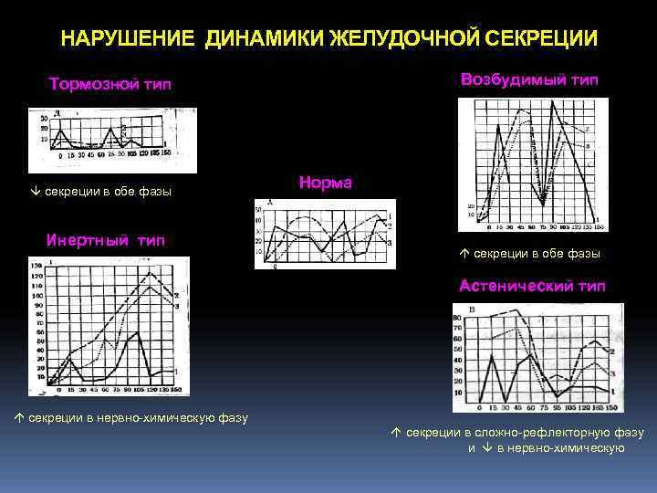 НАРУШЕНИЕ ДИНАМИКИ ЖЕЛУДОЧНОЙ СЕКРЕЦИИ  Тормозной тип