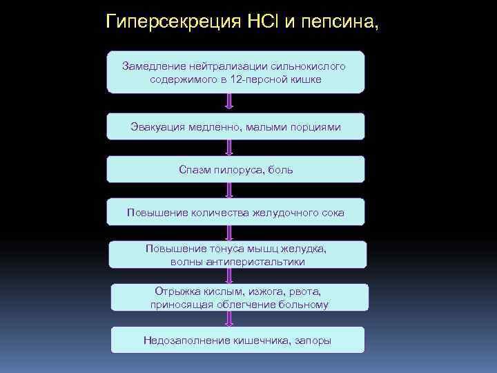 Гиперсекреция НСl и пепсина, Замедление нейтрализации сильнокислого  содержимого в 12 персной кишке Эвакуация