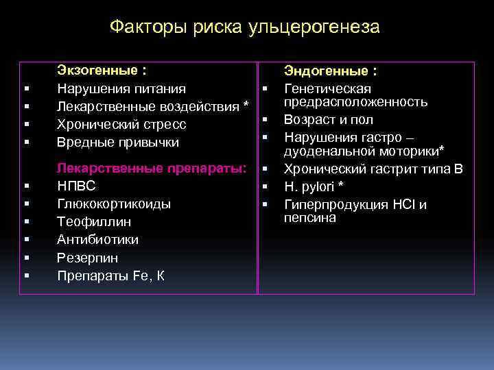 Факторы риска ульцерогенеза Экзогенные :     Эндогенные : Нарушения