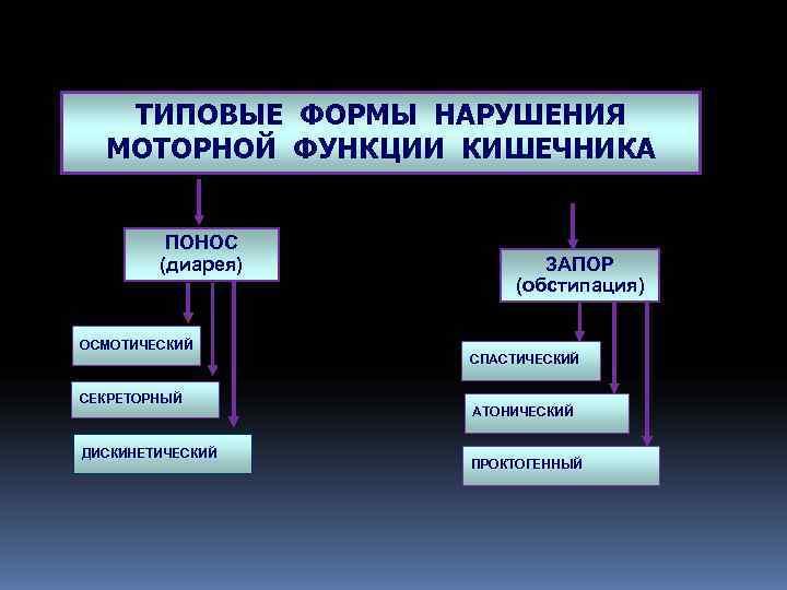 ТИПОВЫЕ ФОРМЫ НАРУШЕНИЯ  МОТОРНОЙ ФУНКЦИИ КИШЕЧНИКА  ПОНОС   (диарея)