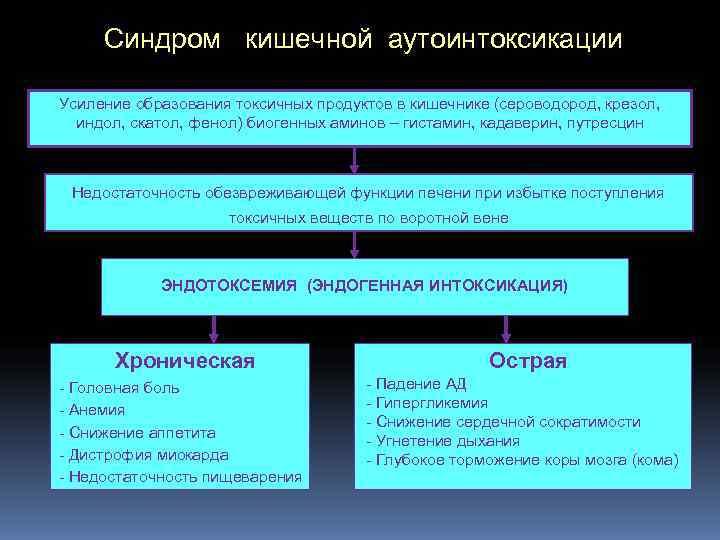Синдром  кишечной аутоинтоксикации Усиление образования токсичных продуктов в кишечнике (сероводород, крезол, индол,