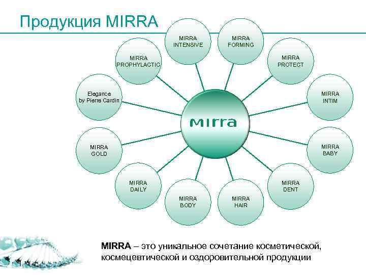 Продукция MIRRA      INTENSIVE  FORMING