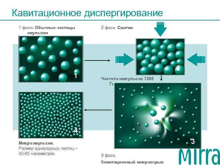 Кавитационное диспергирование 1 фаза. Обычные частицы 2 фаза. Сжатие эмульсии