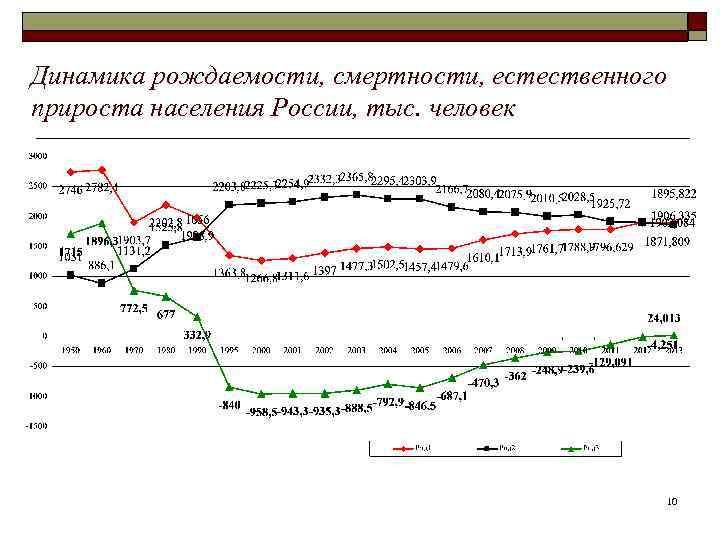 Динамика рождаемости, смертности, естественного прироста населения России, тыс. человек     10