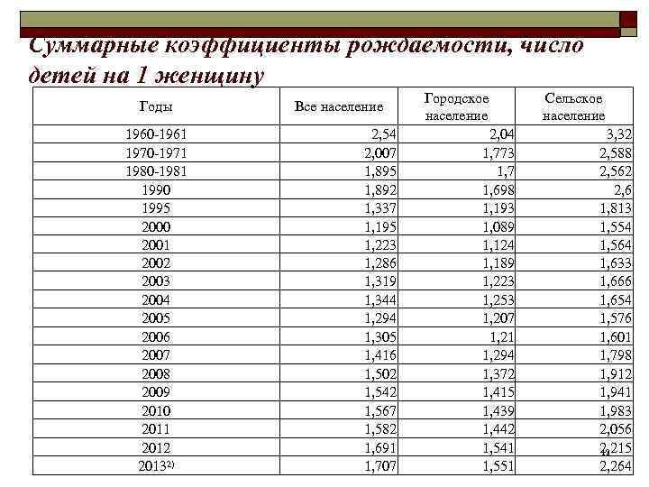 Суммарные коэффициенты рождаемости, число детей на 1 женщину