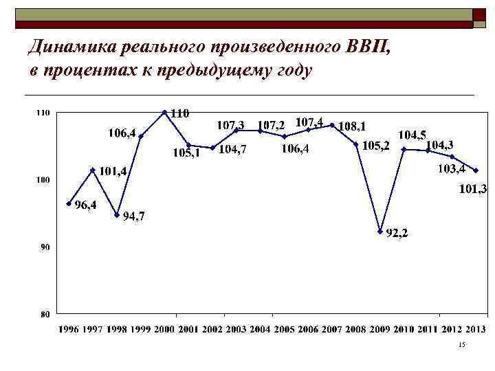 Динамика реального произведенного ВВП, в процентах к предыдущему году    15