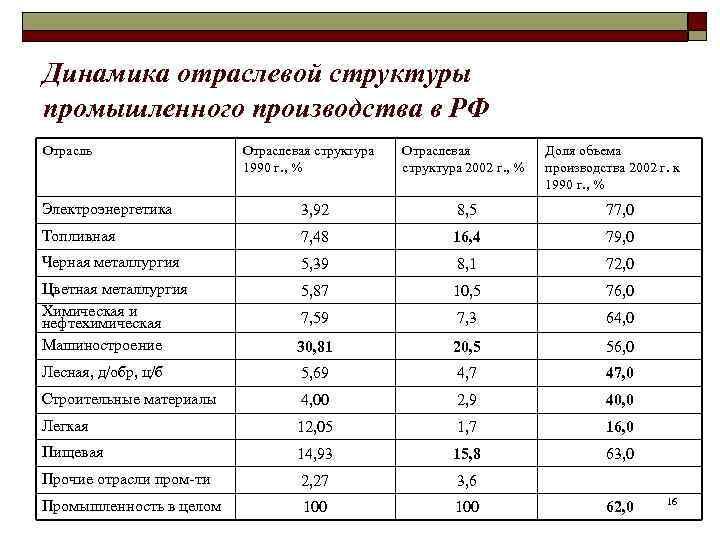 Динамика отраслевой структуры промышленного производства в РФ Отрасль   Отраслевая структура  Отраслевая