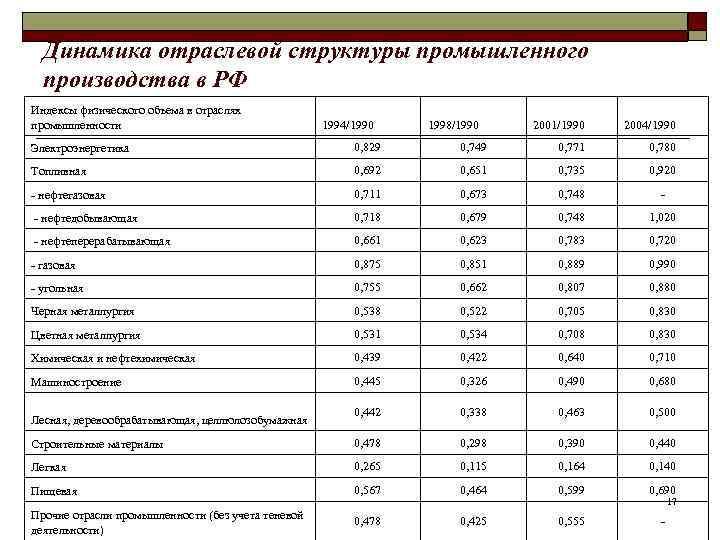 Динамика отраслевой структуры промышленного  производства в РФ Индексы физического объема в отраслях