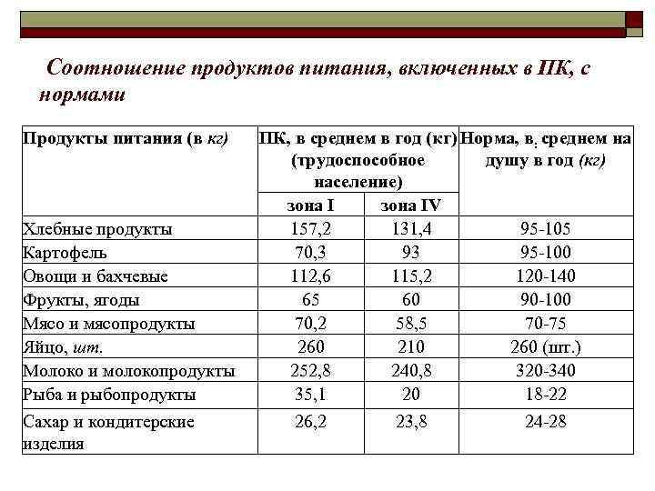 Соотношение продуктов питания, включенных в ПК, с  нормами Продукты питания (в кг)
