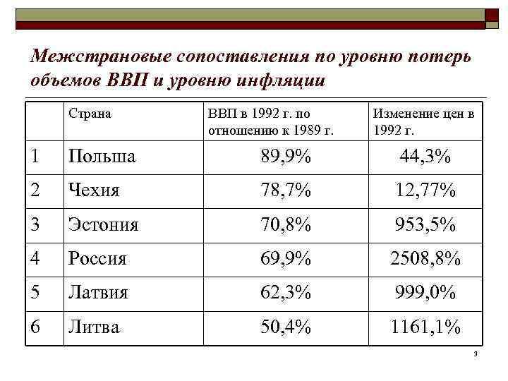 Межстрановые сопоставления по уровню потерь объемов ВВП и уровню инфляции Страна  ВВП в