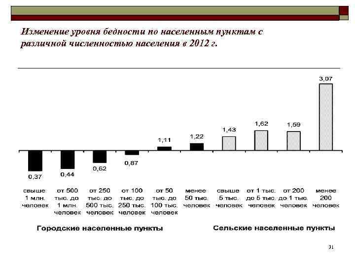 Изменение уровня бедности по населенным пунктам с различной численностью населения в 2012 г.