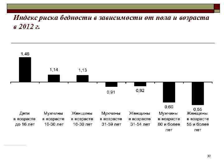 Индекс риска бедности в зависимости от пола и возраста в 2012 г.