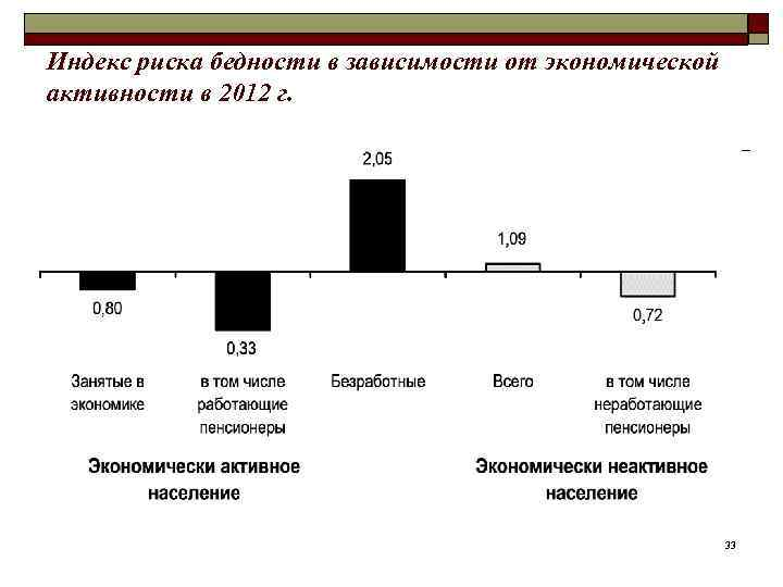 Индекс риска бедности в зависимости от экономической активности в 2012 г.