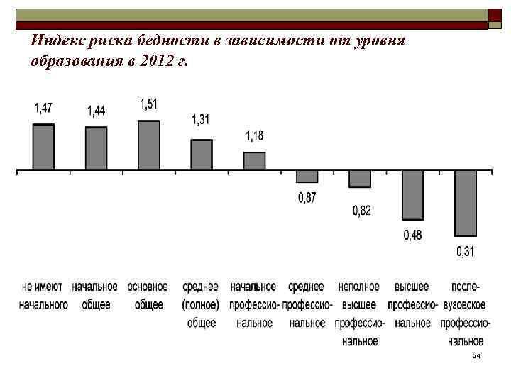 Индекс риска бедности в зависимости от уровня образования в 2012 г.