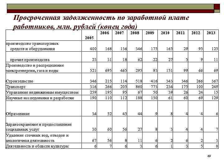 Просроченная задолженность по заработной плате работников, млн. рублей (конец года)