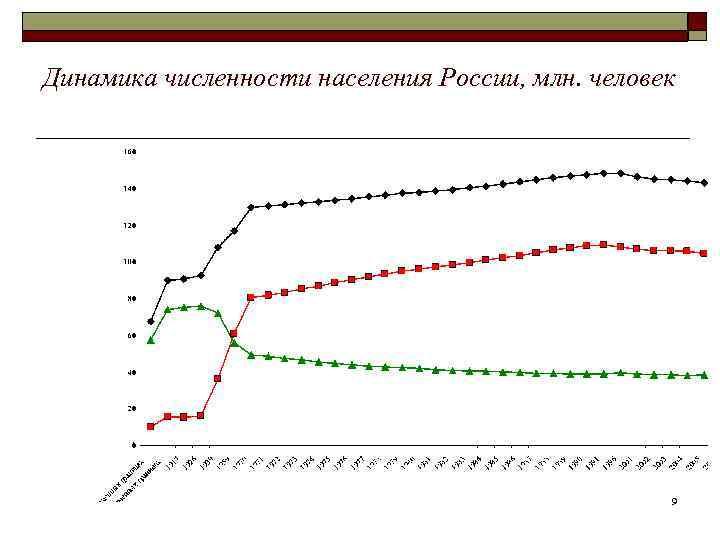 Динамика численности населения России, млн. человек     9