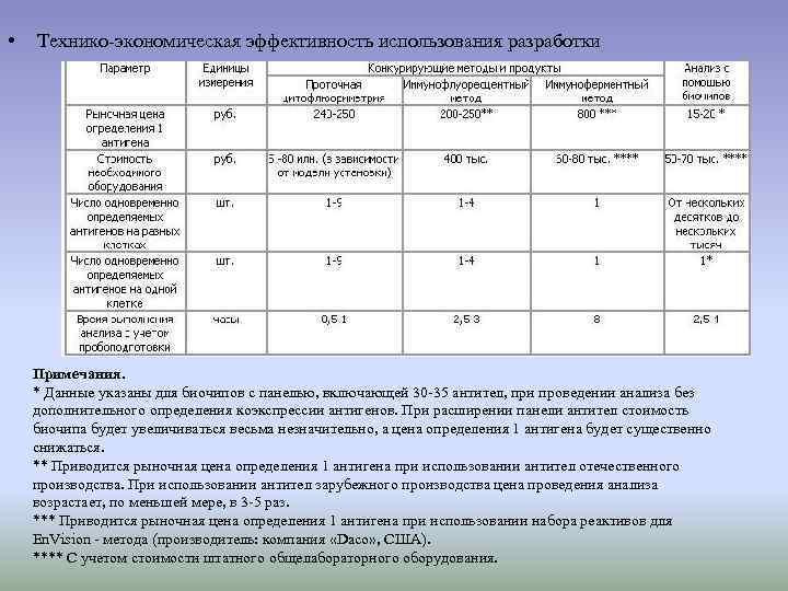 •  Технико-экономическая эффективность использования разработки   Примечания. * Данные указаны для