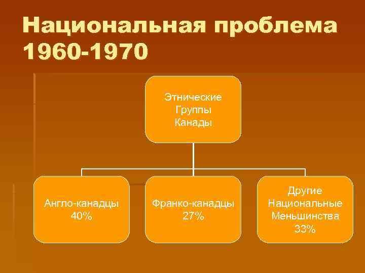 Национальная проблема 1960 -1970    Этнические     Группы