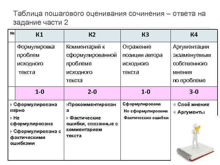 Таблица пошагового оценивания сочинения – ответа на  задание части 2 №