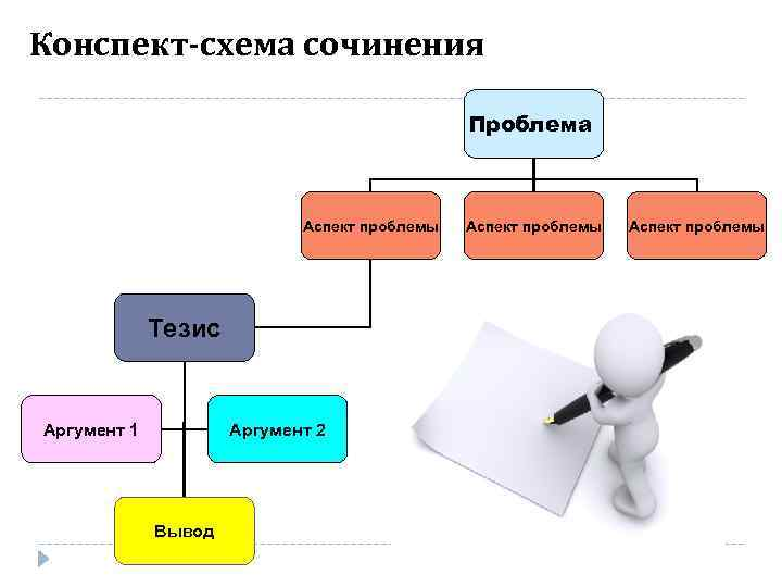 Конспект-схема сочинения    Проблема      Аспект проблемы