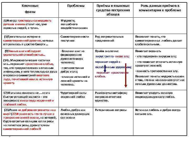 Ключевые    Проблемы   Приёмы и языковые