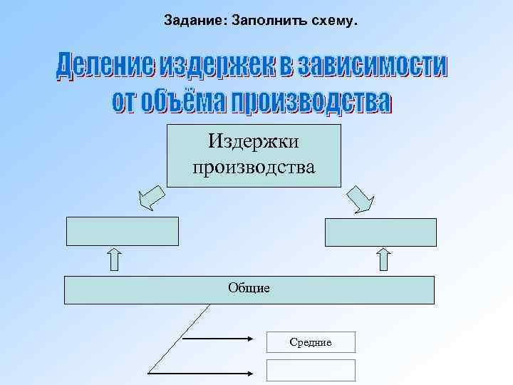 Задание: Заполнить схему.   Издержки  производства   Общие