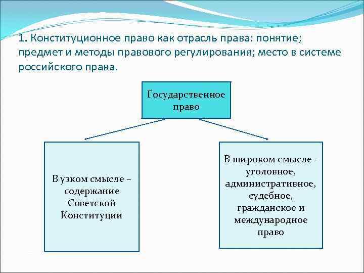 1. Конституционное право как отрасль права: понятие; предмет и методы правового регулирования; место в