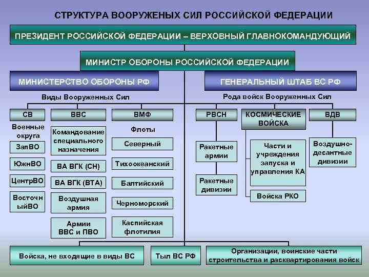 СТРУКТУРА ВООРУЖЕНЫХ СИЛ РОССИЙСКОЙ ФЕДЕРАЦИИ ПРЕЗИДЕНТ РОССИЙСКОЙ ФЕДЕРАЦИИ – ВЕРХОВНЫЙ ГЛАВНОКОМАНДУЮЩИЙ
