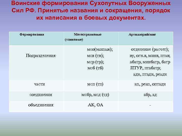 Воинские формирования Сухопутных Вооруженных Сил РФ. Принятые названия и сокращения, порядок   их