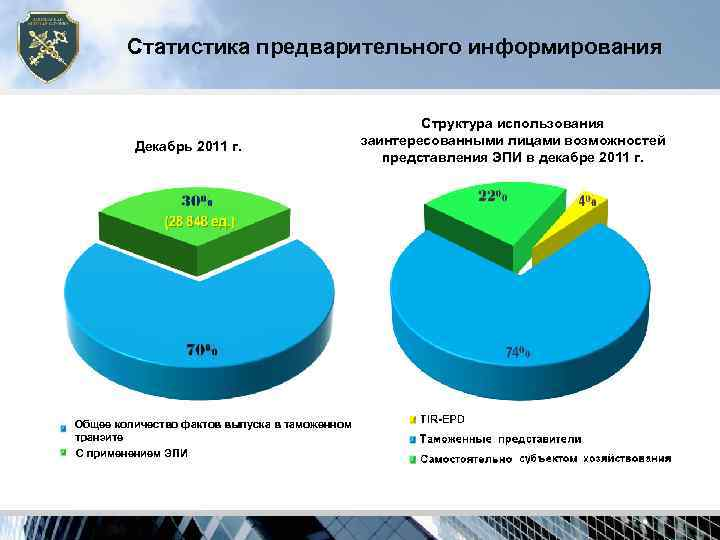 Статистика предварительного информирования      Структура использования