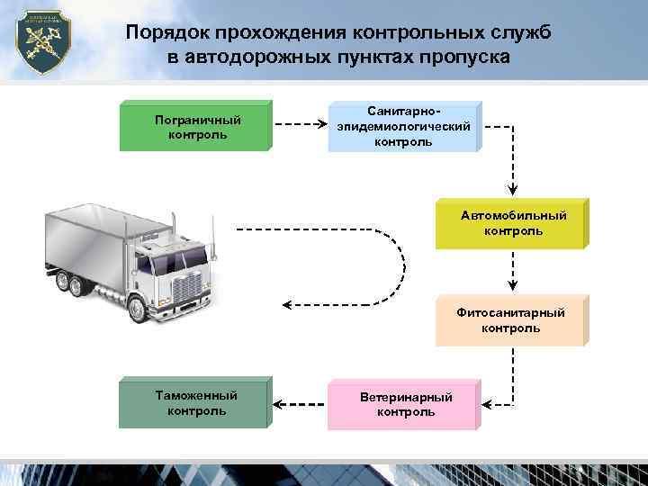 Порядок прохождения контрольных служб  в автодорожных пунктах пропуска    Санитарно-