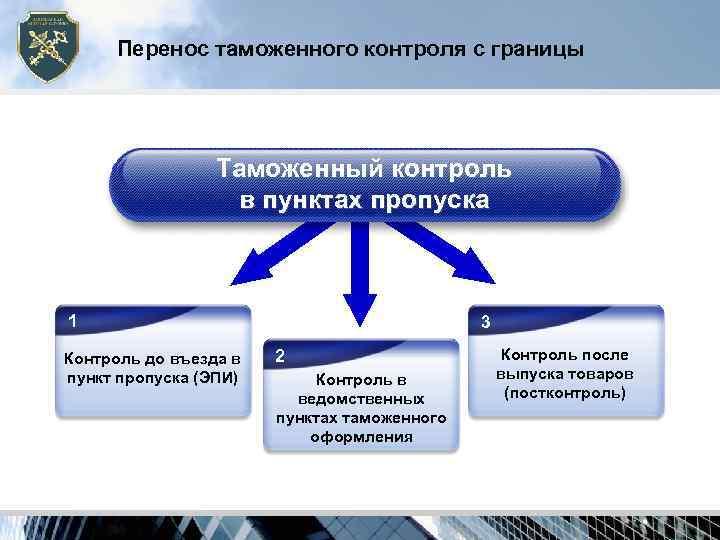 Перенос таможенного контроля с границы     Таможенный контроль