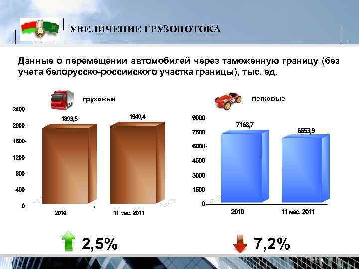 УВЕЛИЧЕНИЕ ГРУЗОПОТОКА  Данные о перемещении автомобилей через таможенную границу (без