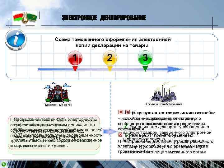 ЭЛЕКТРОННОЕ ДЕКЛАРИРОВАНИЕ    Схема таможенного оформления электронной